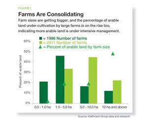 FarmsConsolidating_fig1