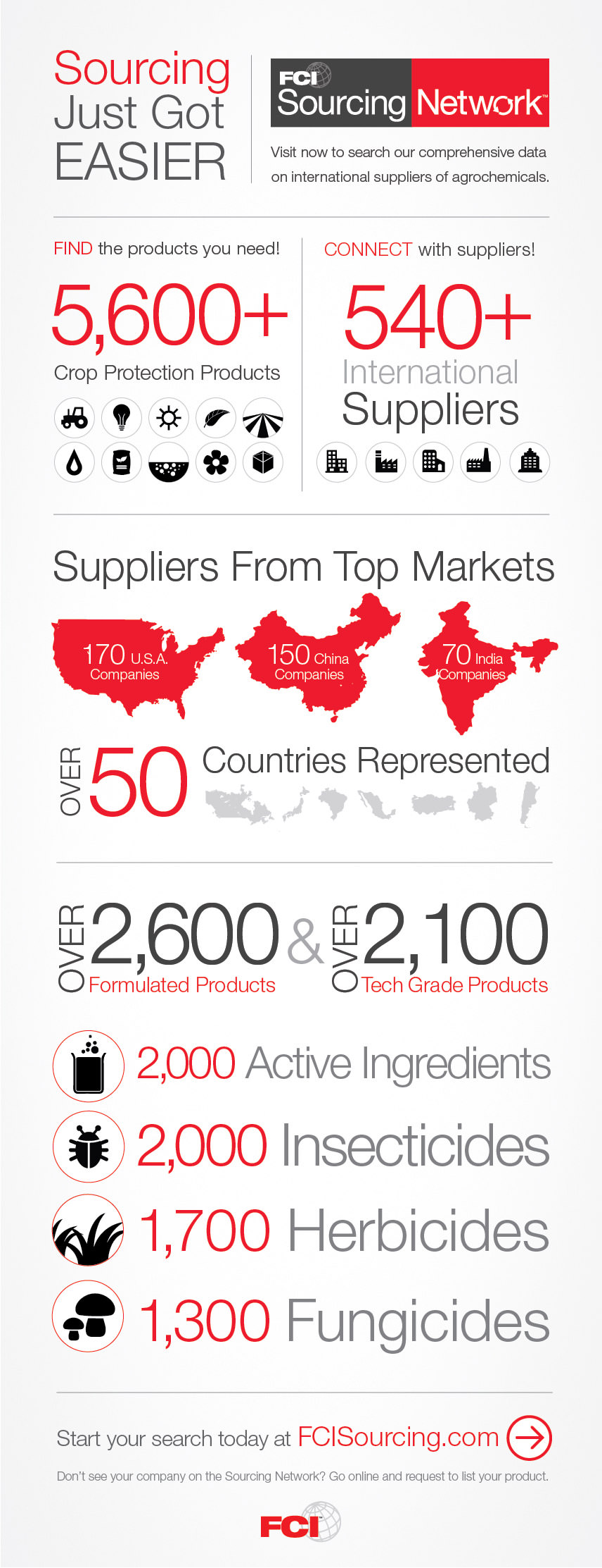 FCI Sourcing Network Infographic