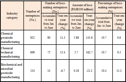 Losses in agrochemical industry in H1 2015; source: China Crop Protection Industry Association