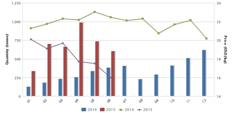 Figure 1: Export volume and price of 98% dicamba technical in China, January 2014-June 2015; source: China Customs and CCM