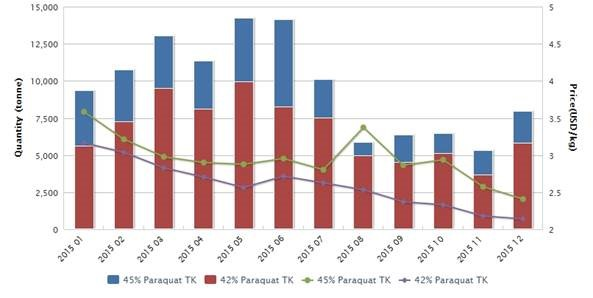Chinese exports of paraquat TK in 2015; Source: China Customs and CCM