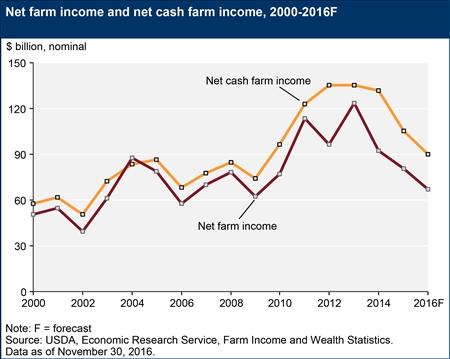 net-farm-income-and-net-cash-incomenovember2016_450px