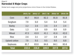 global-crop-report-chart-3-harvested-8-major-crops