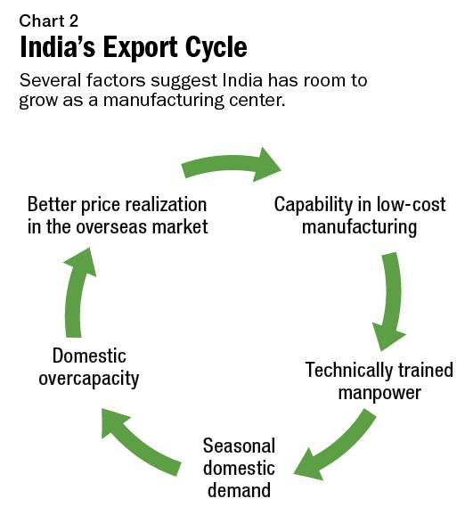 Agrichemicals: India Has Room to Grow