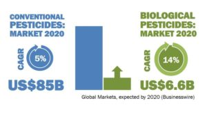 Trends and Drivers in the Global Crop Protection Industry