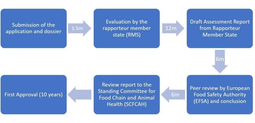 Figure 3: Procedure for Active Substance approval; EU (minimum duration in months, m).