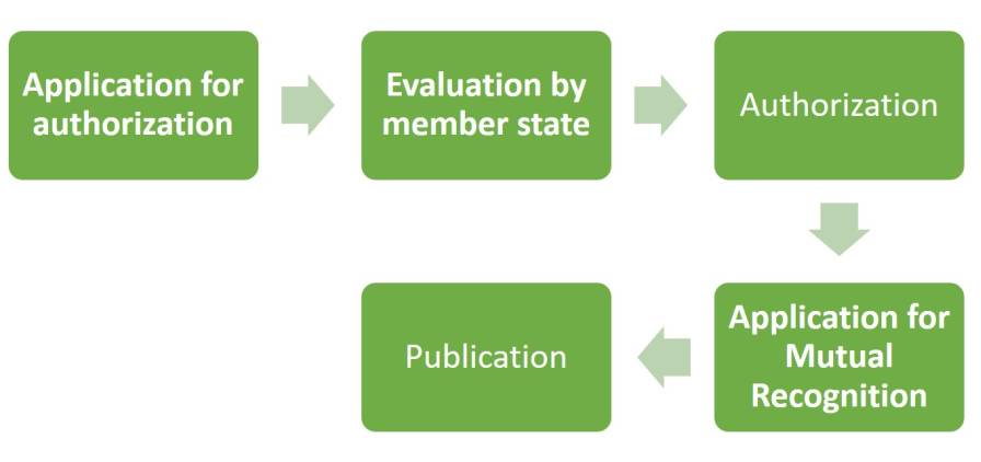 Figure 4: Procedure for Plant Protection Product approval; EU.