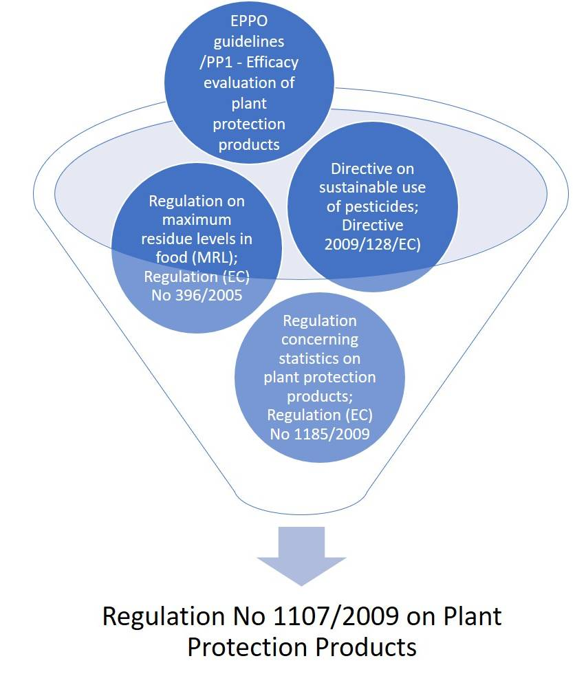 Regulation of Plant Protection Products in the EU.
