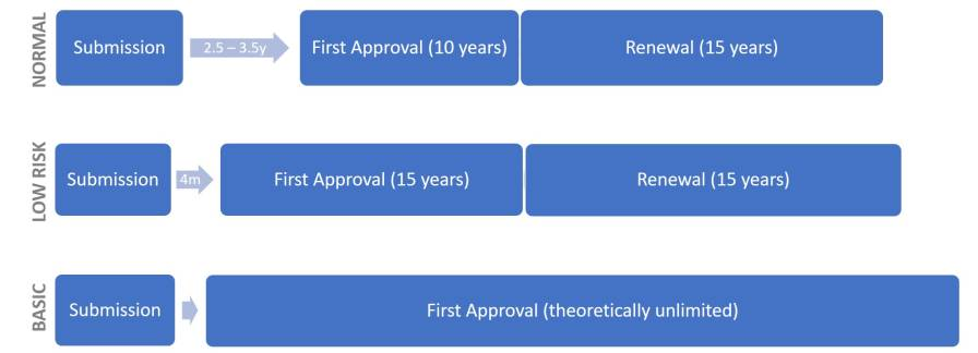 Figure 6: Assessment and approval timelines (y/m; years / months) for active substance approval; EU special cases.