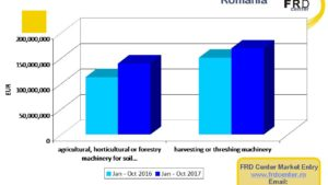 Potential of Romanian Agriculture Strong