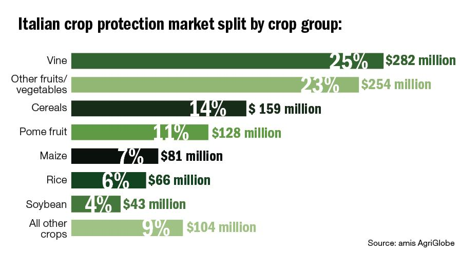 Spain, Italy: Tracking the EU Powers in Crop Protection