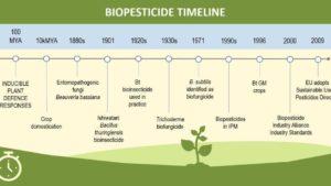 A (Surprisingly Long) Biopesticide Timeline