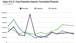 U.S. Imports of Formulated Crop Protection Products