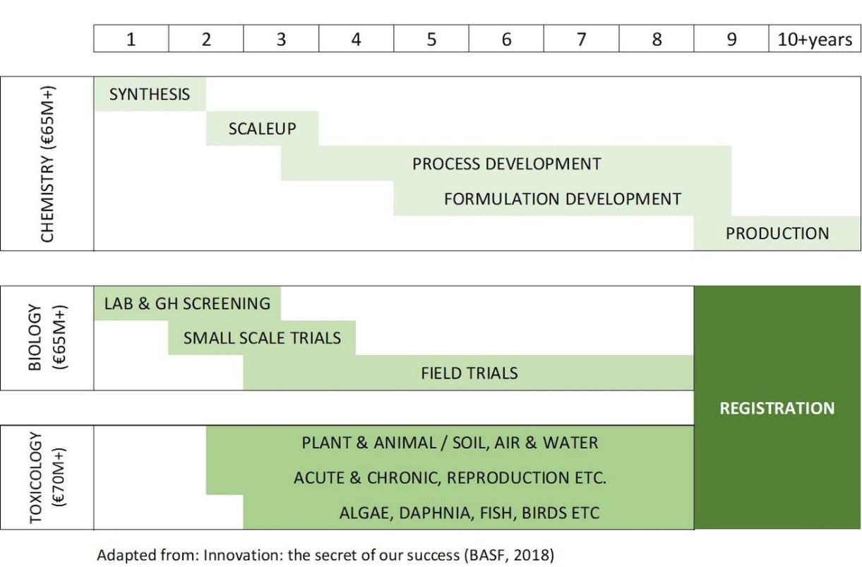 Figure-3-Research-and-Development-process