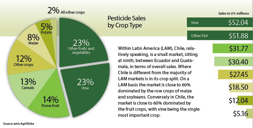 Pesticide-Sales-by-Crop-Type-Chile-Piechart