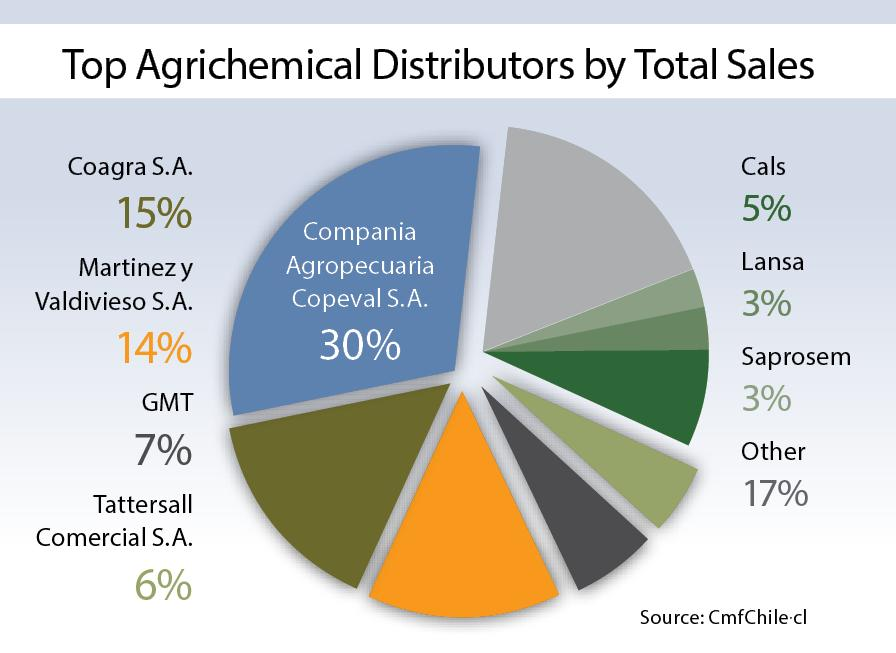 Top-Agrichemical-Distributors-by-Total-Sales-Chile