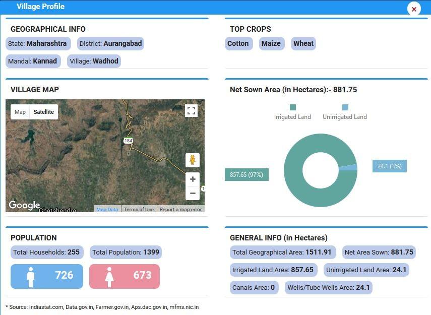 3 Dashboards Every Agri-Input Marketing Leader Needs