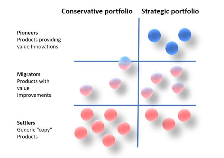 Figure 1: Pioneer-migrator-settler map for the prediction of future growth and profit (adapted from Kim & Mauborgne, authors/creators of Blue Ocean Strategy).