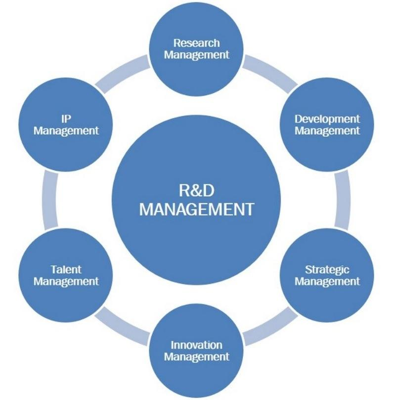 Figure 1: Summary of R&D management activities.