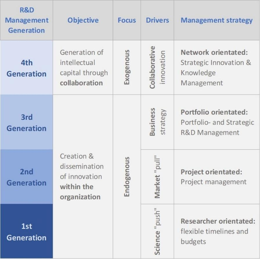 Figure 2: Summary of R&D management models.