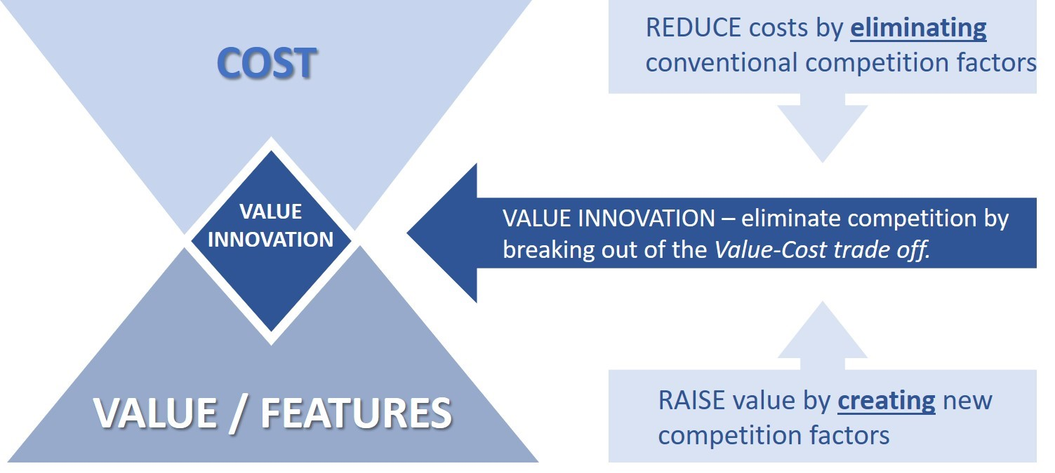 Figure 2: Value innovation through the elimination of conventional - and the creation of new - competition factors (adapted from Kim & Mauborgne, authors/creators of Blue Ocean Strategy).