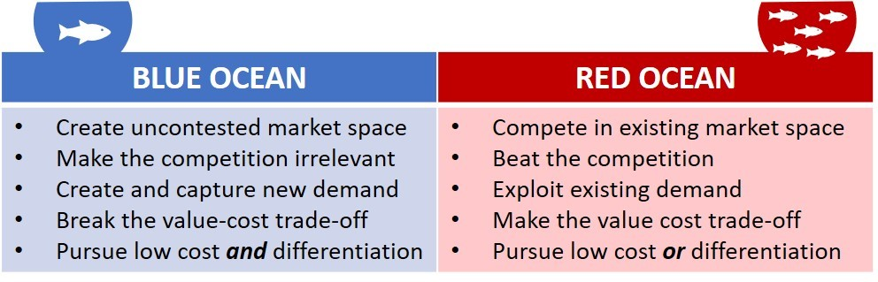 "Figure 3: ""Blue Oceans"" offer uncontested market space, while ""Red Oceans"" provide limited growth prospects (adapted from Kim & Mauborgne, authors/creators of Blue Ocean Strategy)."