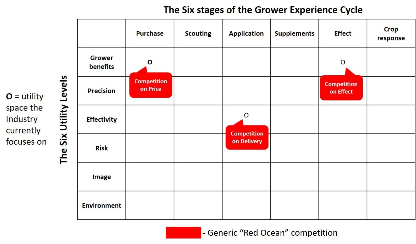 "Figure 4: Grower Utility Map. The generic crop protection industry currently competes in a ""Red Ocean"" of ""Settler ""products (adapted from Kim & Mauborgne, authors/creators of Blue Ocean Strategy)."