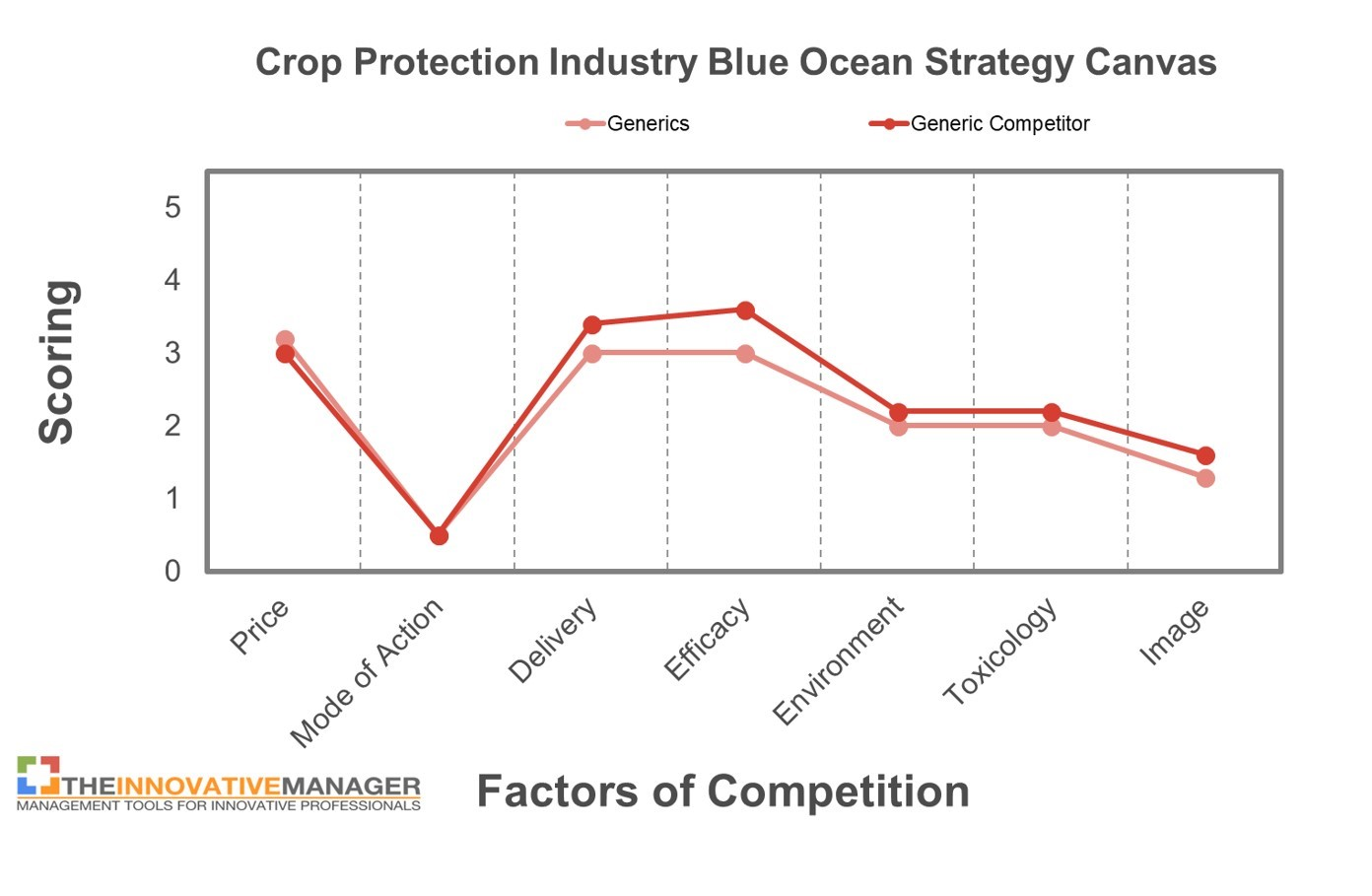 Figure 5: Strategy Canvas, generic crop protection competitor, compared to the generic crop protection industry (adapted from Kim & Mauborgne, authors/creators of Blue Ocean Strategy).