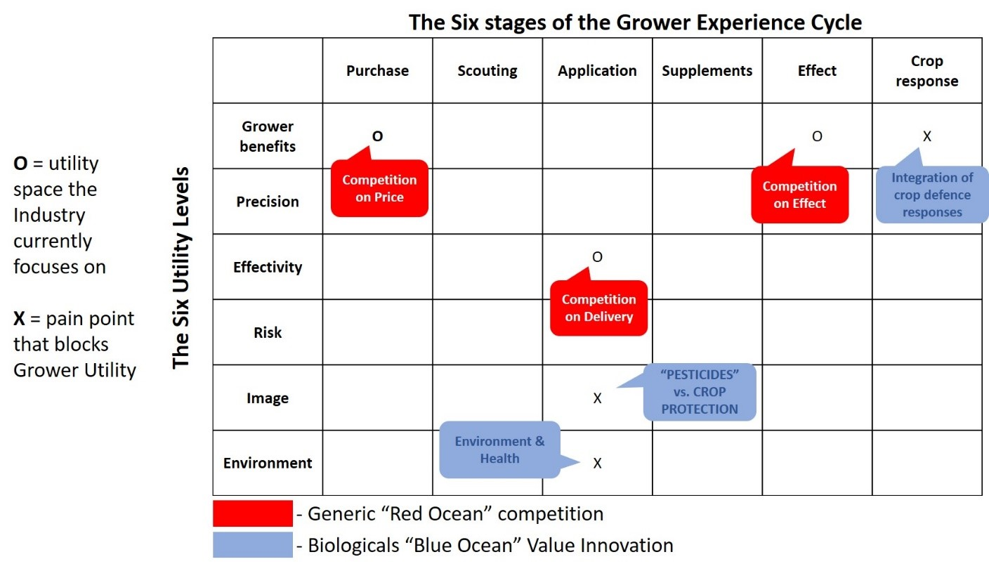 "Figure 6: Grower Utility Map. The Biopesticide industry has created a ""Blue Ocean"" of ""Pioneer"" products and strategies, through advances in Biological Crop Protection which provide value innovation opportunities and strategic adaptations (adapted from Kim & Mauborgne, authors/creators of Blue Ocean Strategy)."