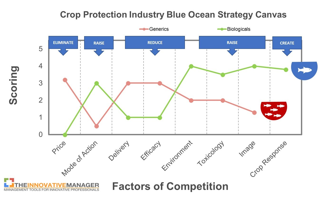 "Figure 7: Strategy Canvas, Biopesticide industry compared to the generic crop protection industry. ""Blue Ocean"" Value Innovation opportunities and strategic adaptations facilitate the identification and development of ""Pioneer"" products (adapted from Kim & Mauborgne, authors/creators of Blue Ocean Strategy)."