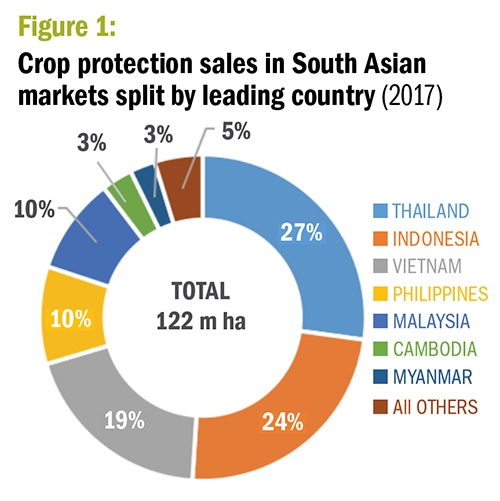 Figure 1. Crop protection sales in South Asian markets split by leading country. (2017) ©Agribusinessglobal.com