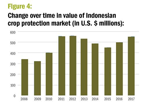 Figure 4. Change over time in value of Indoneslan crop protection market (In U.S. $ millions). ©Agribusinessglobal.com