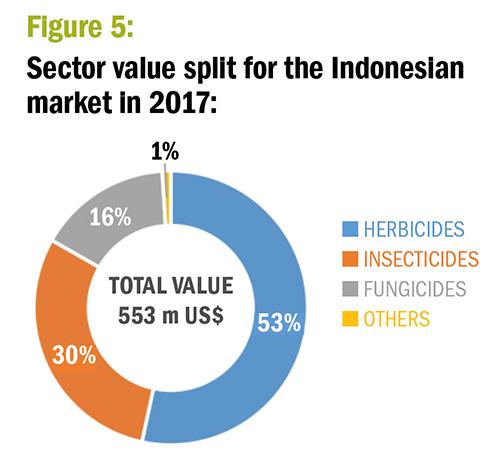 Figure 5. Sector value split for the Indoneslan market in 2017. ©Agribusinessglobal.com