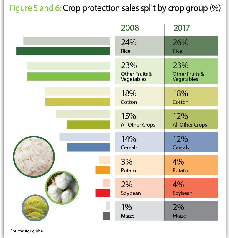 India Boasts Fastest-Growing Significant Crop Protection Market