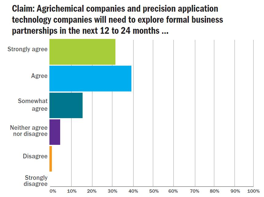 Precision Application and Crop Protection: What's Your View?