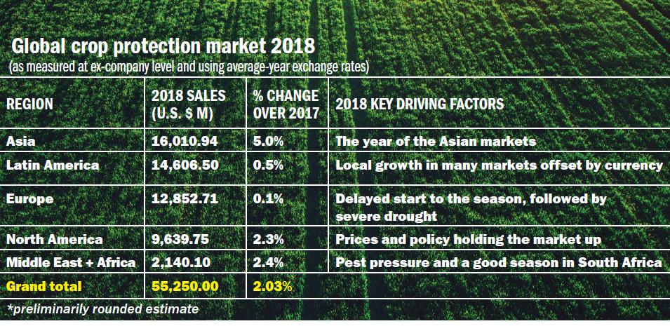 Global Crop Protection Market: A Look Back at 2018