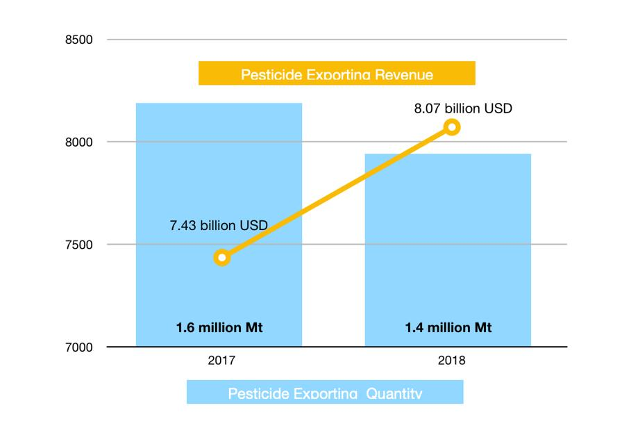 China Pesticide Exporting Graph