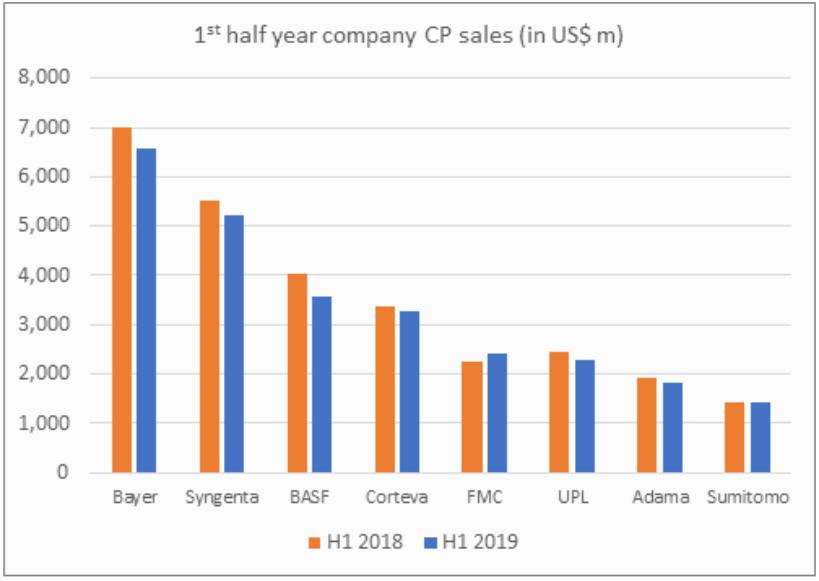 First Half Company Sales 2019 Kleffmann Group