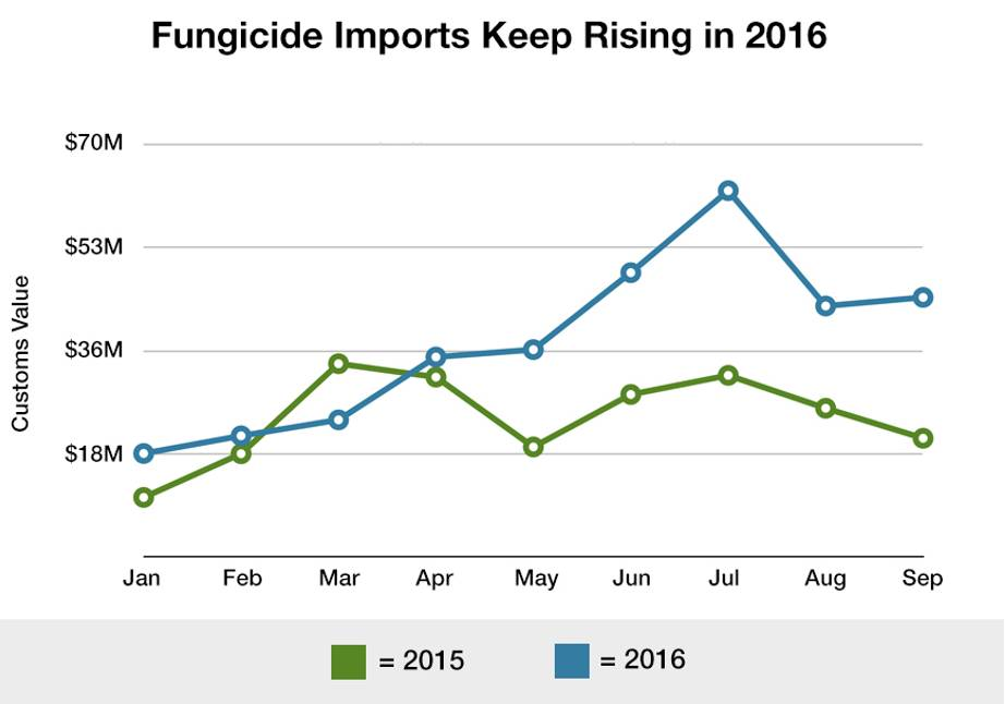 Fungicide imports keep rising chart
